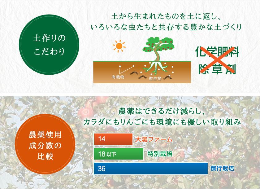 土作りのこだわり 農薬使用成分数の比較